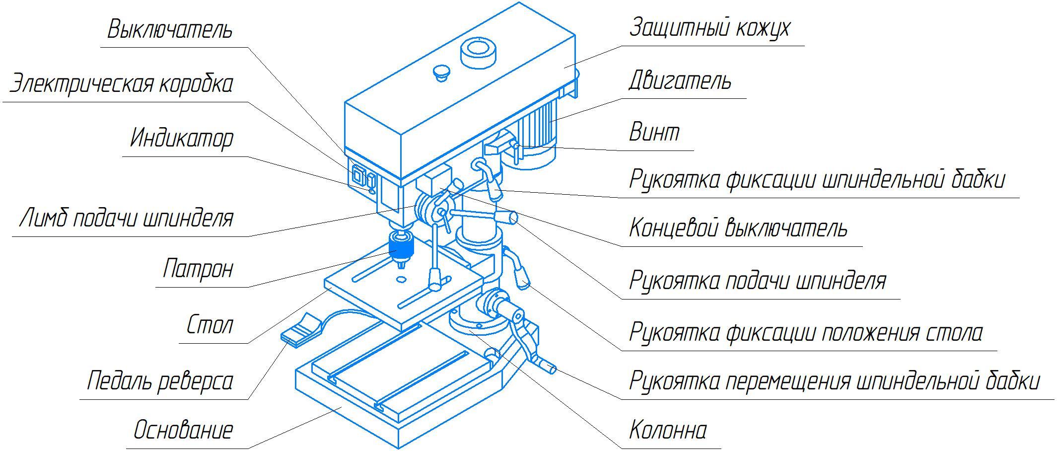 Основные узлынастольно-сверлильного станка 2М112