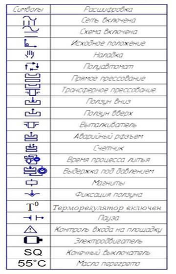 Расшифровка символов пульта пресса ДЕ2428, ДГ2428