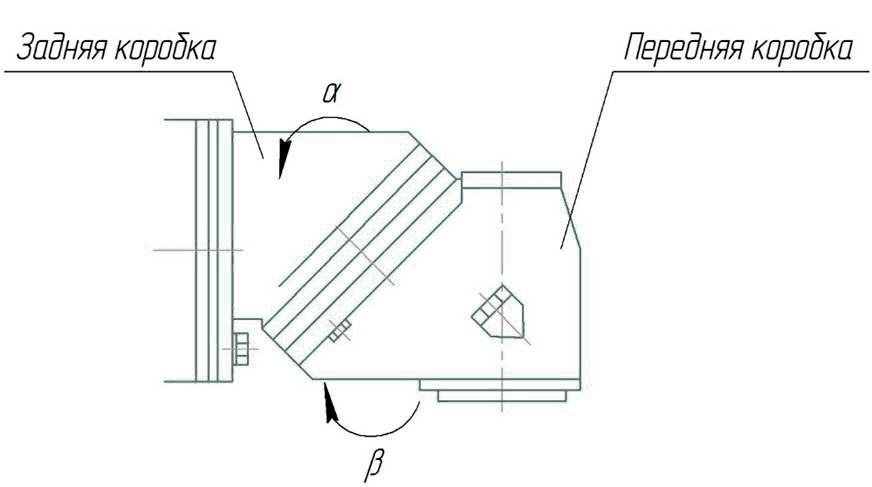 Регулировка положения фрезерной головы станка ФУ-1600/500