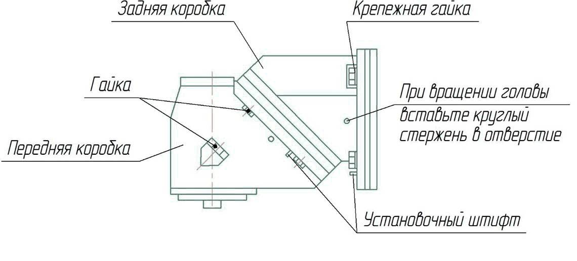 Регулировка положения фрезерной головыстанка ФУ-1600/500