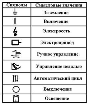 Символы органов управления ножниц Н3118