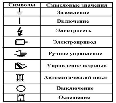 Символы органов управления ножниц Н3122