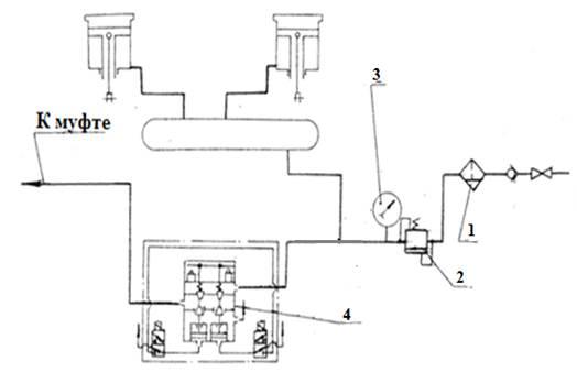 Пневмосистема ножниц кривошипных  НА3218